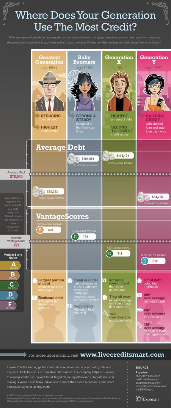 credit generations infographic