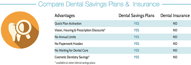 dental plans vs insurance