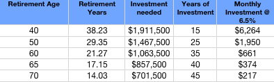 Investment Needed for $50,000 Annual Income at Various Retirement Ages