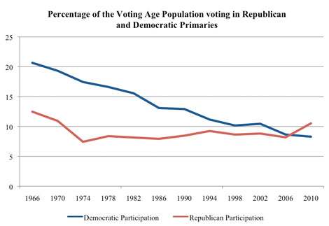 SOURCE: Center for the Study of the American Electorate, American University, September 7, 2010