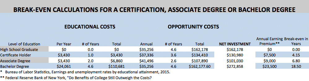breakeven calculations for college degrees