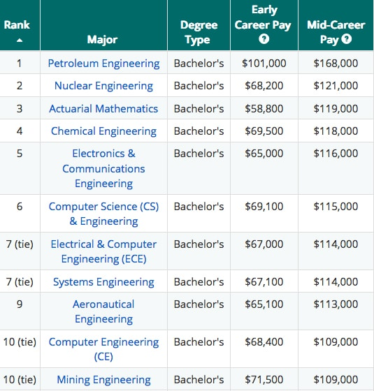 highest paying college degrees