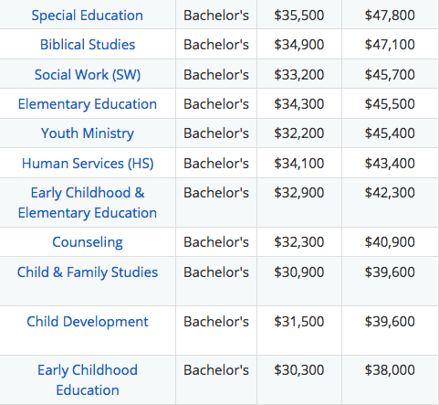 lowest paying college majors