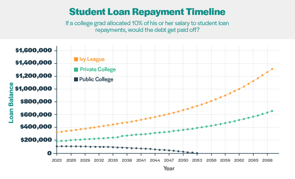 Student Loan Repayment Timeline