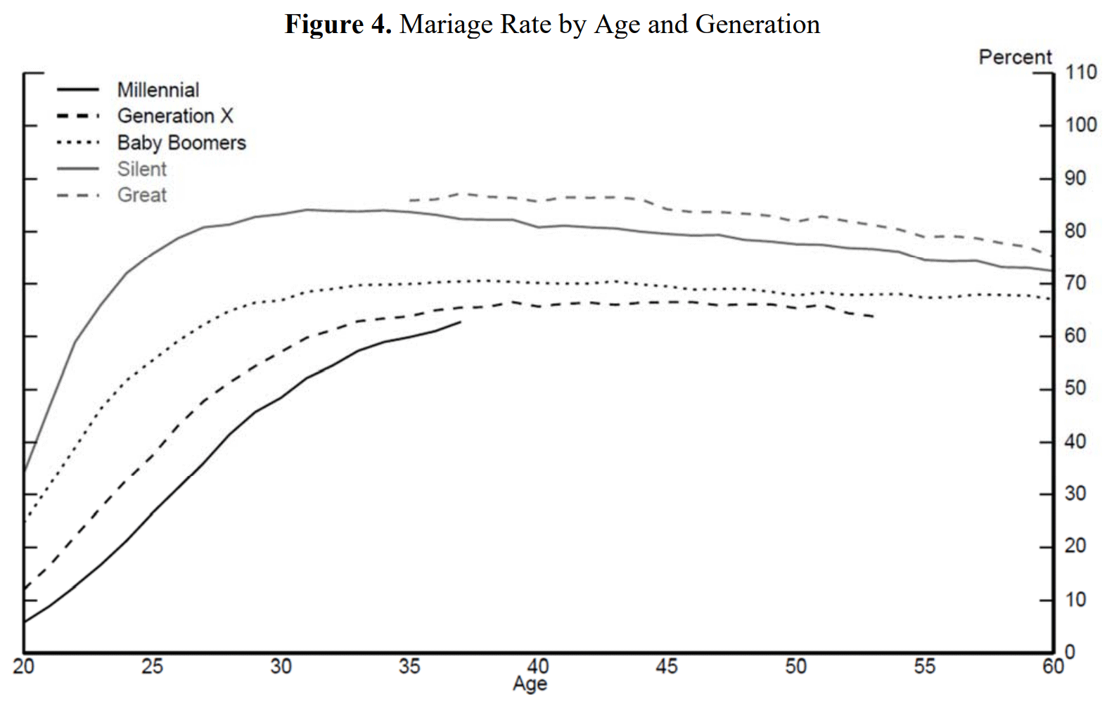 Marriage Rate Age Generation